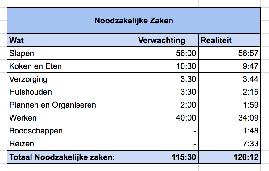 Project 'Baas-over-eigen-Tijd' © Conclusie Noodzakelijk